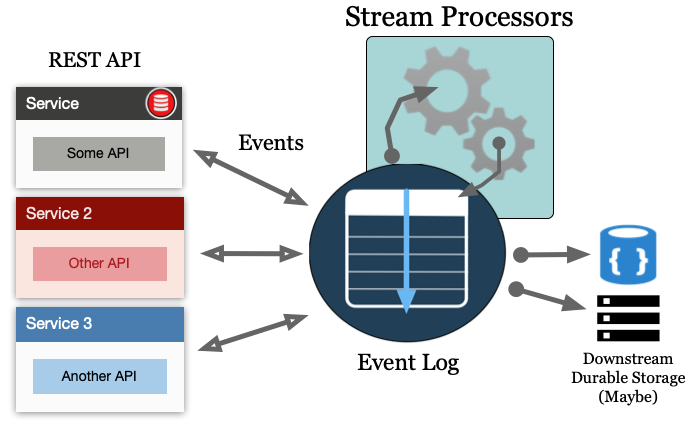 Event Stream Processing with Microservices Architecture Diagram